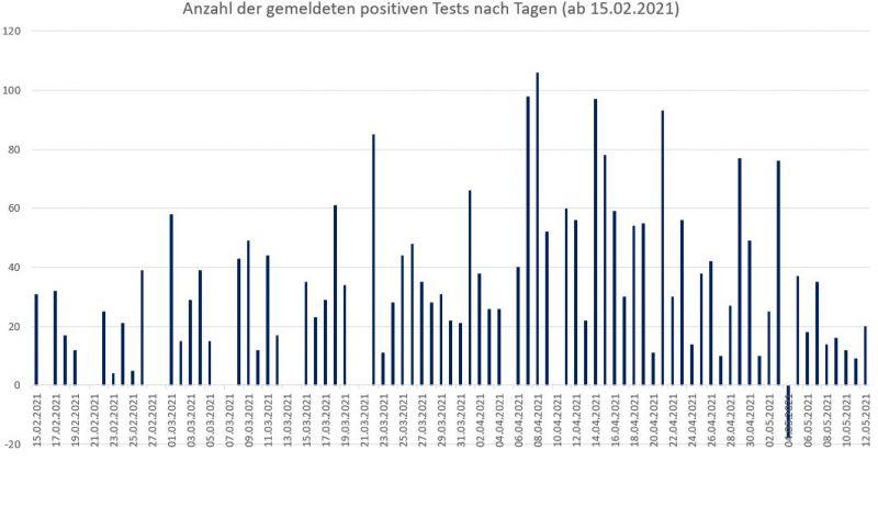 Anzahl der positiven Test im Landkreis Freising seit Januar 2021