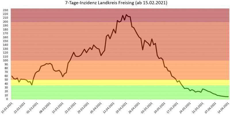 Entwicklung der 7-Tages-Inzidenz im Landkreis Freising seit 15.02.2021