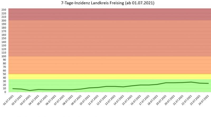 Entwicklung der 7-Tages-Inzidenz im Landkreis Freising