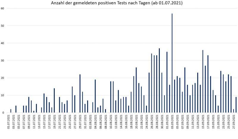 Anzahl der positiven Test im Landkreis Freising